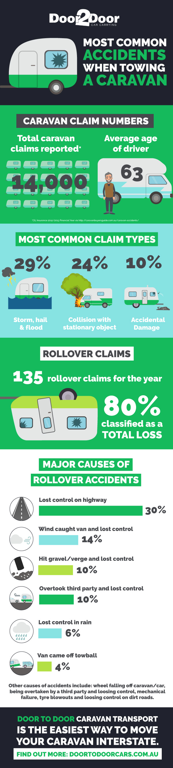 Common accidents when towing a caravan